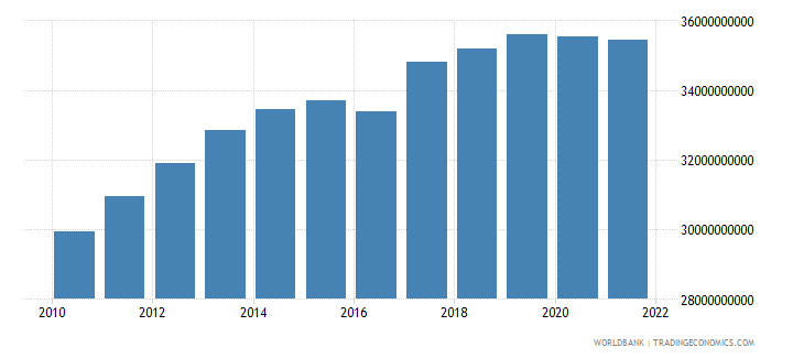 philippines agriculture value added constant 2000 us dollar wb data