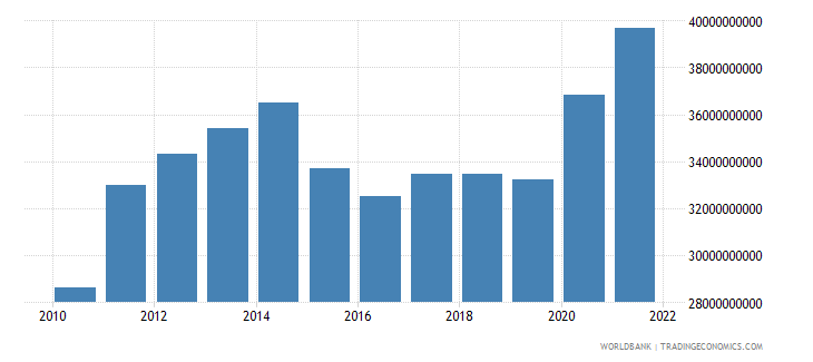 philippines agriculture value added us dollar wb data