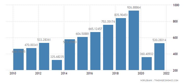 philippines air transport freight million ton km wb data