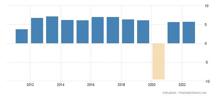 philippines annual percentage growth rate of gdp at market prices based on constant 2010 us dollars  wb data