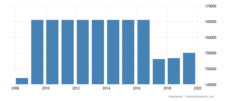 philippines armed forces personnel total wb data