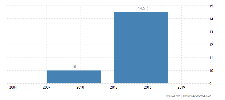 philippines average time to clear exports through customs days wb data