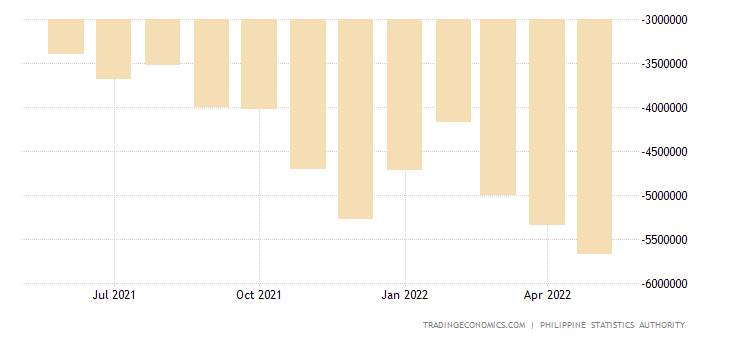 Philippines Balance of Trade