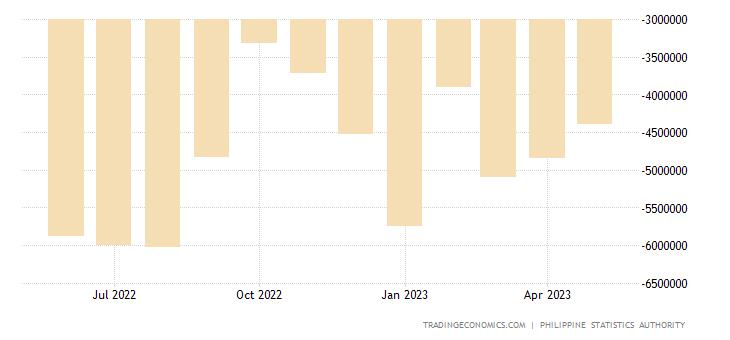 Philippines Balance of Trade