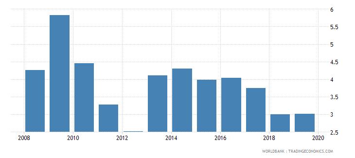 philippines bank lending deposit spread wb data