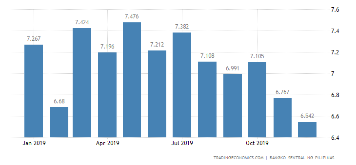 Philippines Bank Lending Rate