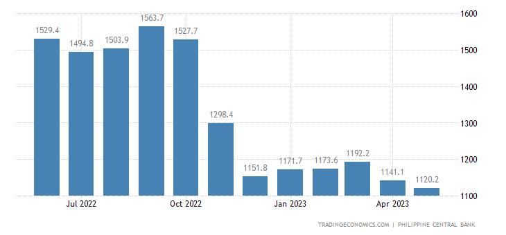 Philippines Banks Balance Sheet
