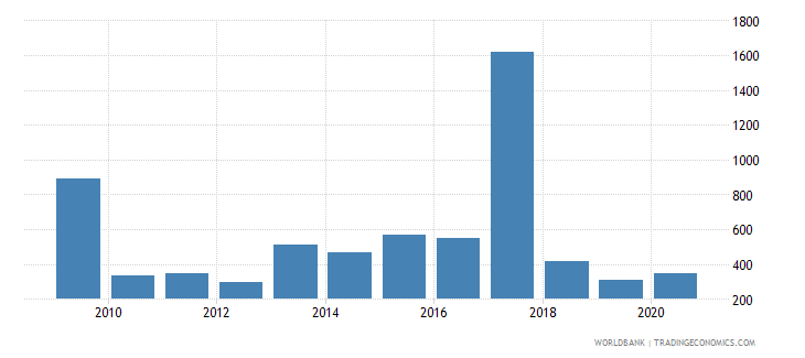 philippines battle related deaths number of people wb data