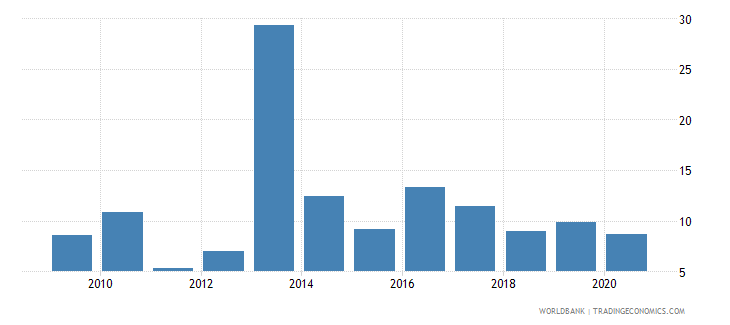 philippines broad money growth annual percent wb data