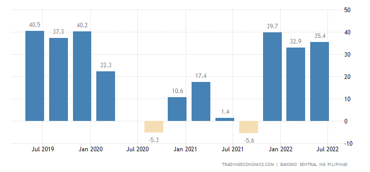 Philippines Business Confidence