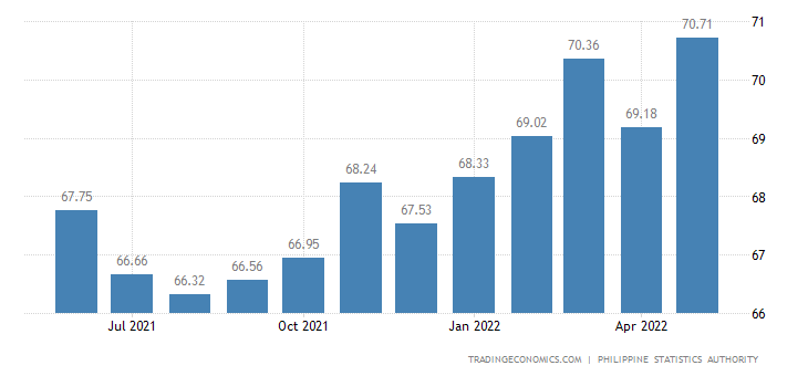 Philippines Capacity Utilization