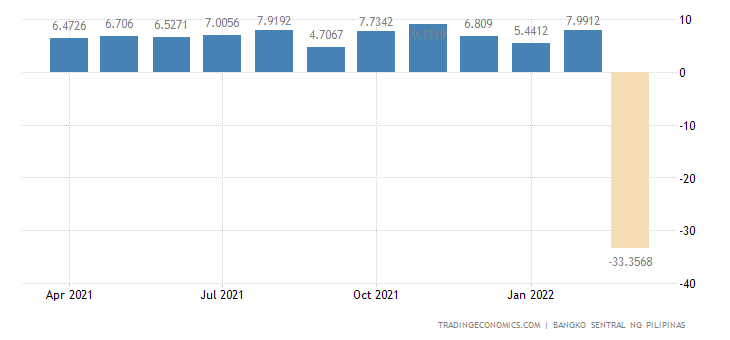 Philippines Capital Flows
