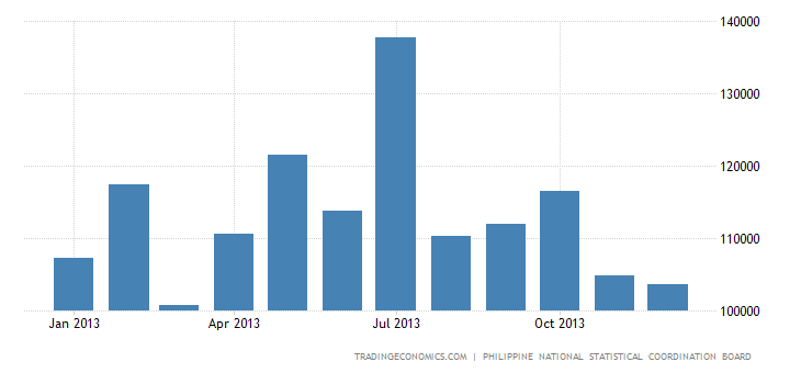 Philippines Car Registrations