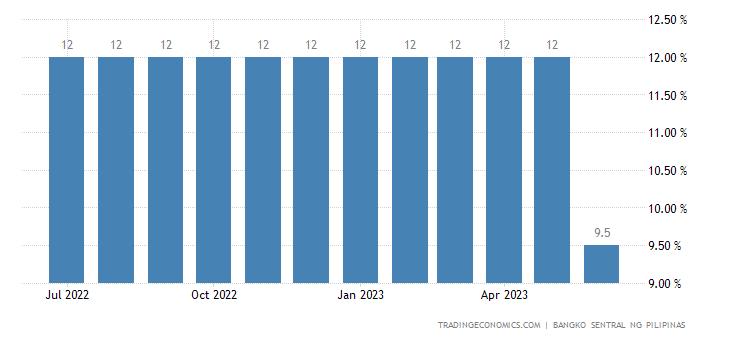 Philippines Cash Reserve Ratio