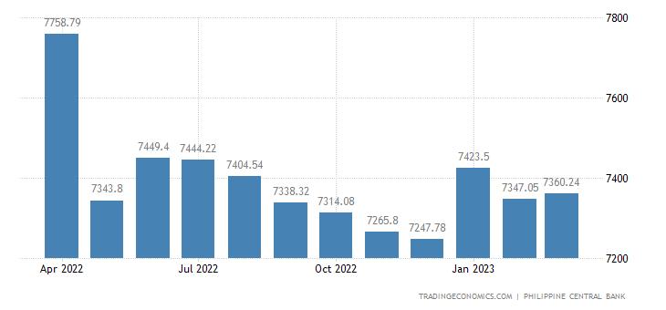 Philippines Central Bank Balance Sheet