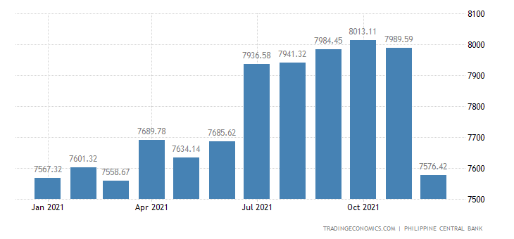 Philippines Central Bank Total Assets