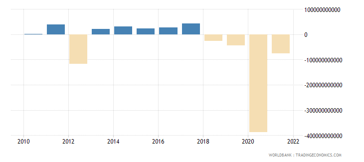 philippines changes in inventories constant lcu wb data