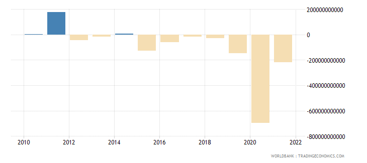 philippines changes in inventories current lcu wb data