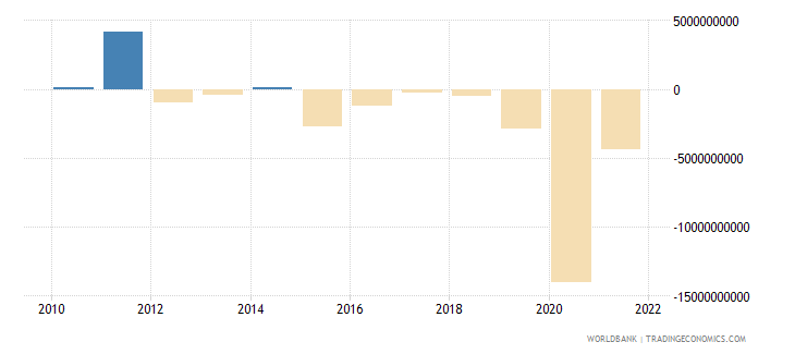 philippines changes in inventories us dollar wb data
