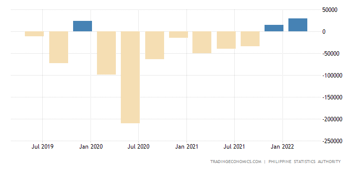 Philippines Changes in Inventories