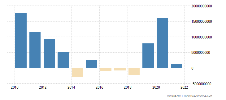 philippines changes in net reserves bop us dollar wb data