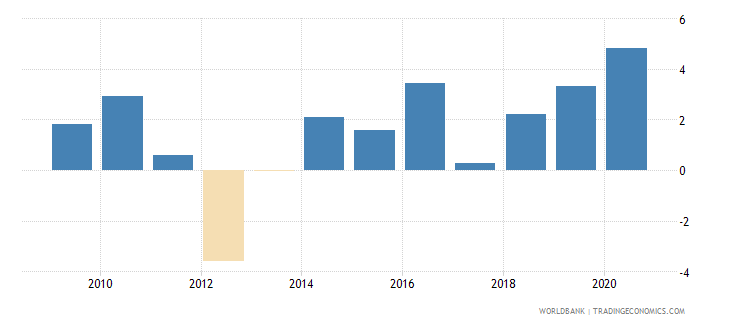 philippines claims on central government annual growth as percent of broad money wb data