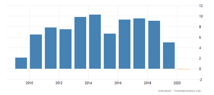 philippines claims on private sector annual growth as percent of broad money wb data