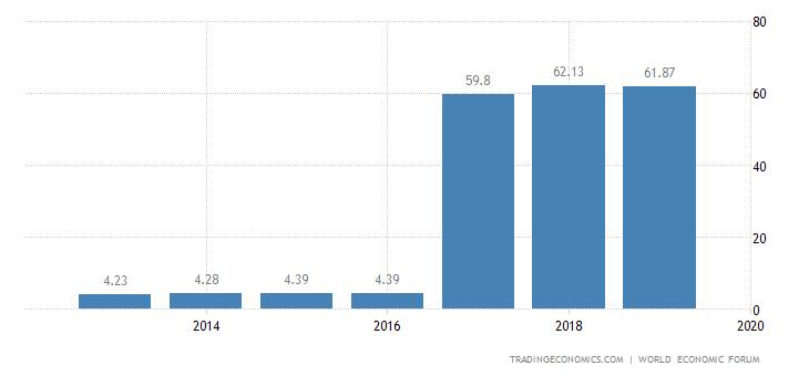Philippines Competitiveness Index