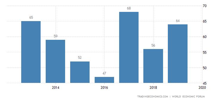 Philippines Competitiveness Rank