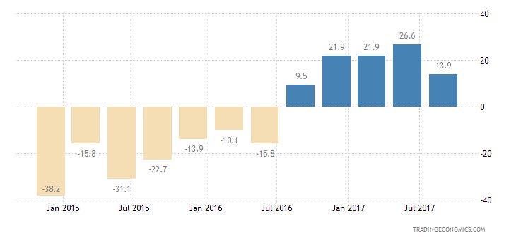 Philippines Consumer Confidence Current Conditions