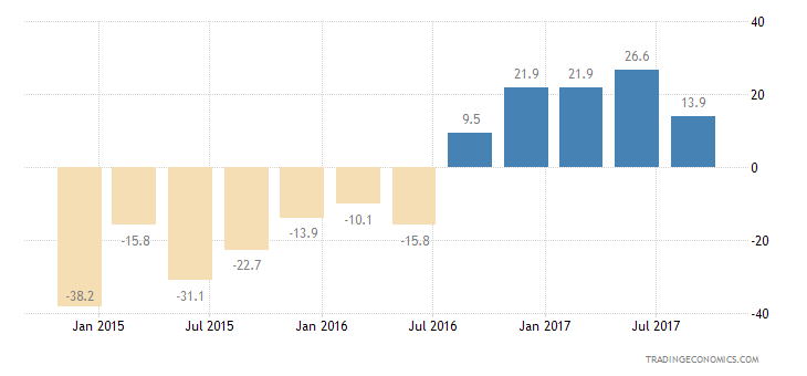 Philippines Consumer Confidence Current Conditions