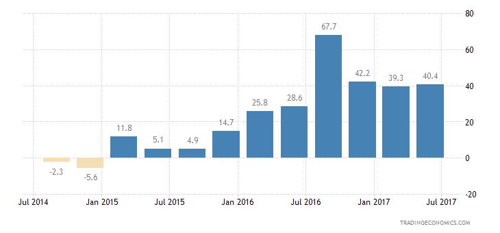Philippines Consumer Confidence Economic Expectations