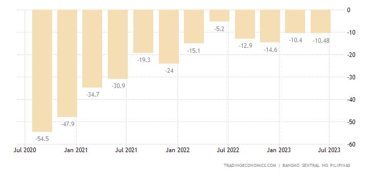 Philippines Consumer Confidence