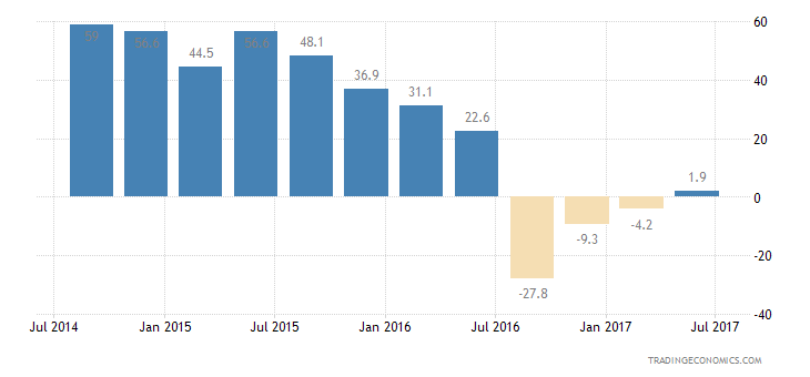 Philippines Consumer Confidence Unemployment Expectations