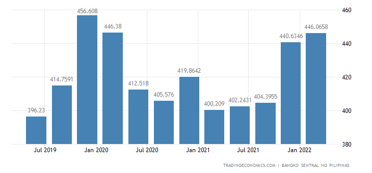 Philippines Consumer Credit