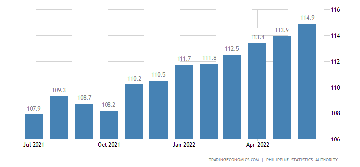 Philippines Consumer Price Index (CPI)