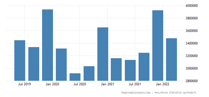 Philippines Consumer Spending