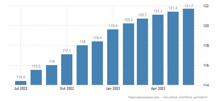 Philippines Core Consumer Prices