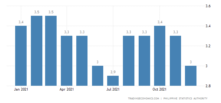 Philippines Core Inflation Rate