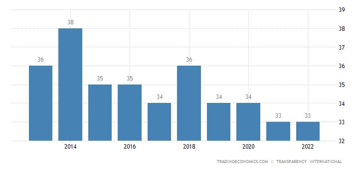Philippines Corruption Index
