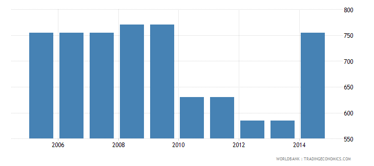 philippines cost to export us dollar per container wb data