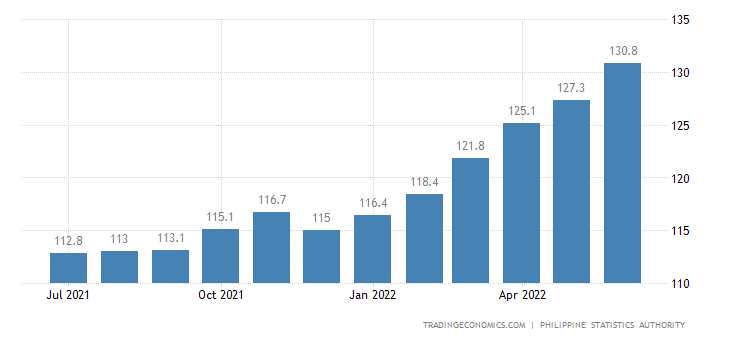 Philippines CPI Transportation