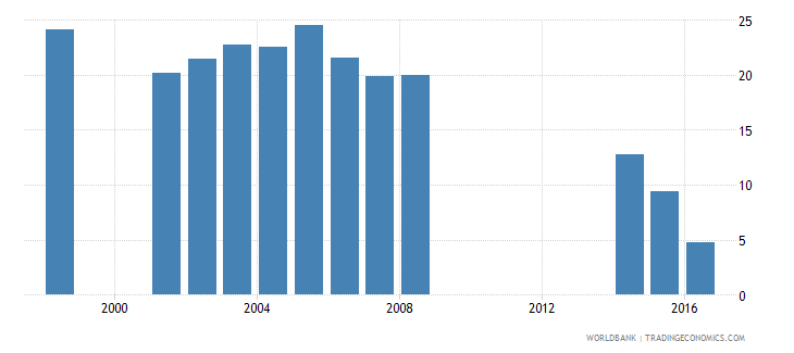 philippines cumulative drop out rate to the last grade of primary education female percent wb data