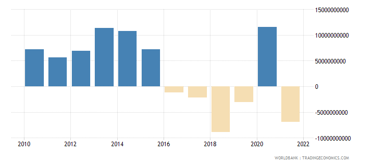 philippines current account balance bop us dollar wb data