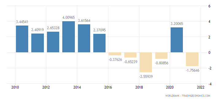 philippines current account balance percent of gdp wb data