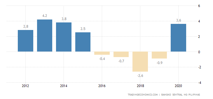 Philippines Current Account to GDP