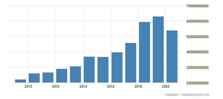 philippines customs and other import duties current lcu wb data
