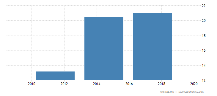 philippines debit card percent age 15 wb data