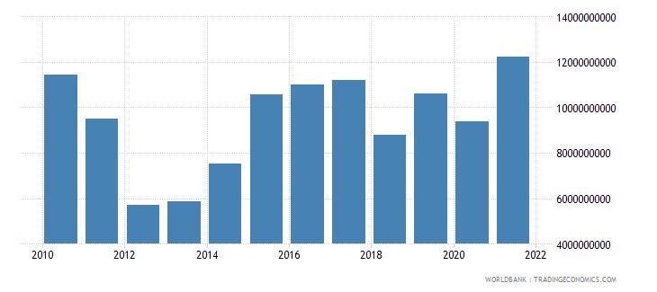 philippines debt service on external debt total tds us dollar wb data