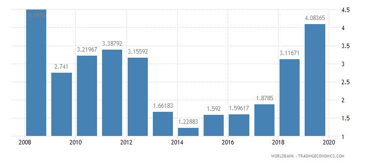 philippines deposit interest rate percent wb data